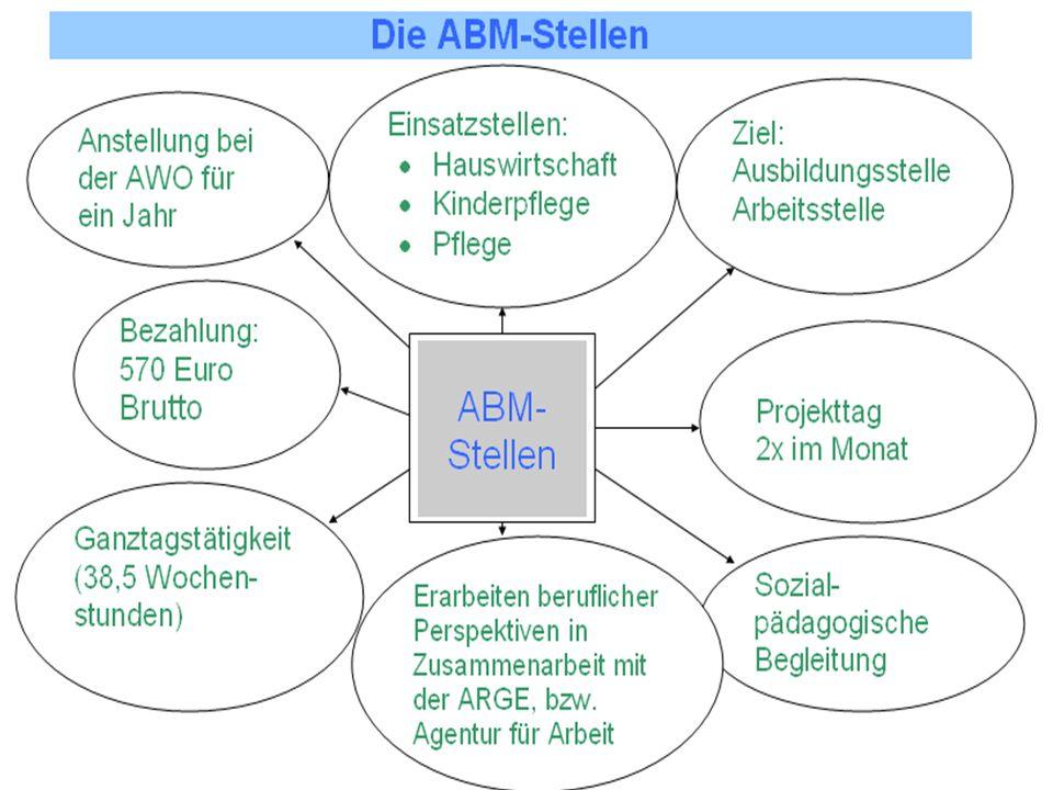 Projektverantwortliche: Frau Lisa Hoffmann Die Jugendlichen Auf dem 1.