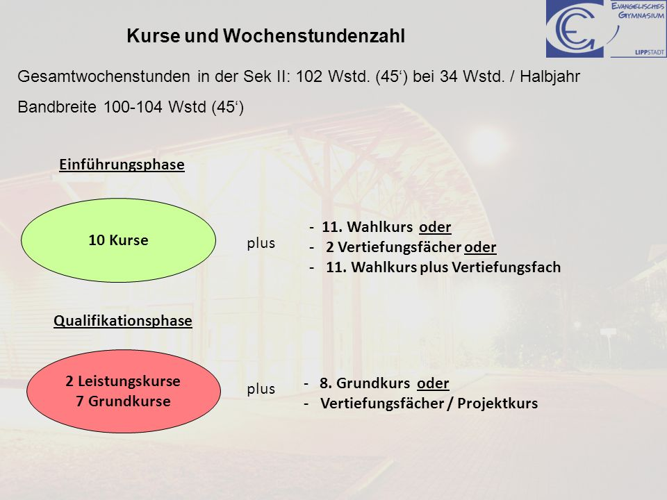 Einführungsphase 10 Kurse Qualifikationsphase 2 Leistungskurse 7 Grundkurse - 11. Wahlkurs oder - 2 Vertiefungsfächer oder - 11. Wahlkurs plus Vertief
