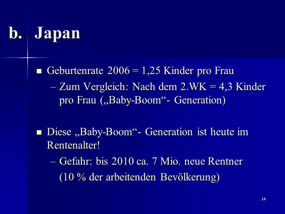 14 Geburtenrate 2006 = 1,25 Kinder pro Frau Geburtenrate 2006 = 1,25 Kinder pro Frau –Zum Vergleich: Nach dem 2.WK = 4,3 Kinder pro Frau (Baby-Boom- G