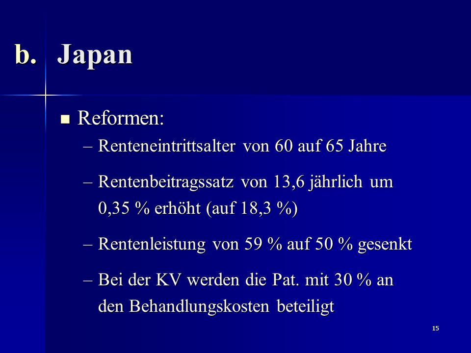 15 Reformen: Reformen: –Renteneintrittsalter von 60 auf 65 Jahre –Rentenbeitragssatz von 13,6 jährlich um 0,35 % erhöht (auf 18,3 %) –Rentenleistung v