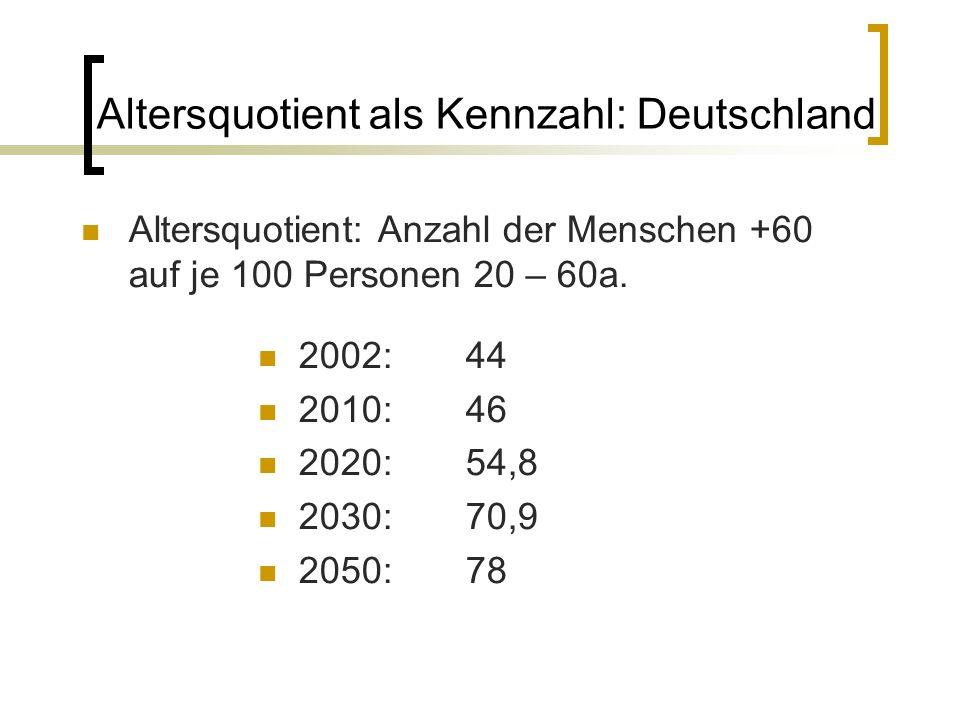 Altersquotient als Kennzahl: Deutschland Altersquotient: Anzahl der Menschen +60 auf je 100 Personen 20 – 60a. 2002:44 2010:46 2020:54,8 2030:70,9 205