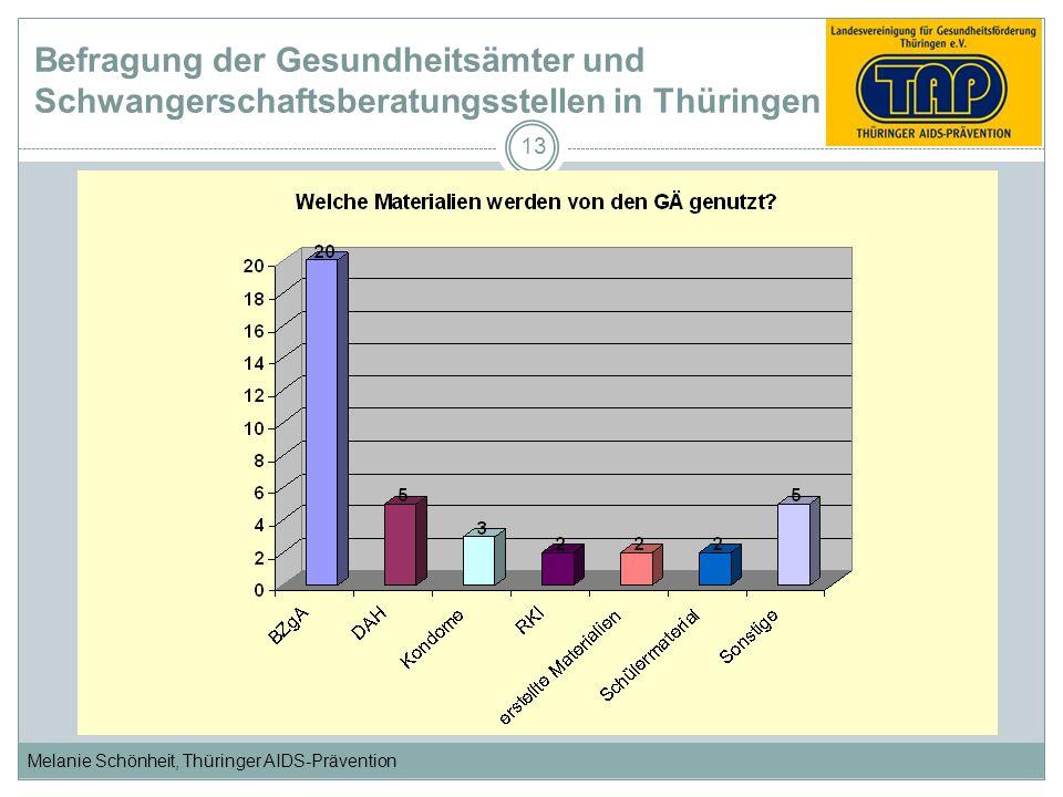 Melanie Schönheit, Thüringer AIDS-Prävention 13 Befragung der Gesundheitsämter und Schwangerschaftsberatungsstellen in Thüringen