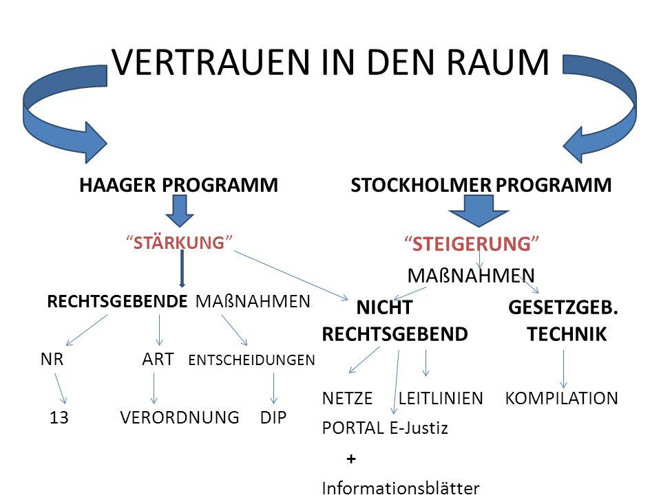 STOCKHOLMER PROGRAMM IN DER JUSTIZIELLEN ZUSAMMENARBEIT IN ZIVILSACHEN 7 SÄULEN DES AKTIONSPLANS SICHERUNG DES SCHUTZES DER GRUNDRECHTE SICHERUNG DER SICHERHEIT IN EUROPA POTENZIERUNG DER EU- BÜRGER UNSERE ANTWORT KONZENTRIERT SICH AUF DIE SOLIDARITÄT UND VERANTWORTUNG BEITRAG ZU EINEM GLOBALEN EUROPA STEIGERUNG DES VERTRAUENS IN DEN EUROPÄISCHEN RECHTSRAUM VON POLITISCHEN PRIORITÄTENA ZU AKTIONEN UND ERGEBNISSEN 3 7