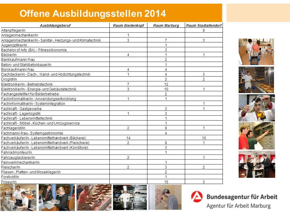 Offene Ausbildungsstellen 2014 AusbildungsberufRaum BiedenkopfRaum MarburgRaum Stadtallendorf Altenpfleger/in 9 Anlagenmechaniker/in1 Anlagenmechaniker/in - Sanitär-, Heizungs- und Klimatechnik373 Augenoptiker/in 1 Bachelor of Arts (BA) - Fitnessökonomie 3 Bäcker/in411 Bankkaufmann/-frau 2 Beton- und Stahlbetonbauer/in 1 Bürokaufmann/-frau44 Dachdecker/in - Dach-, Wand- und Abdichtungstechnik143 Drogist/in 22 Elektroniker/in - Betriebstechnik712 Elektroniker/in - Energie- und Gebäudetechnik3101 Fachangestellte/r für Bäderbetriebe 2 Fachinformatiker/in - Anwendungsentwicklung11 Fachinformatiker/in - Systemintegration 1 Fachkraft - Gastgewerbe 31 Fachkraft - Lagerlogistik13 Fachkraft - Lebensmitteltechnik 1 Fachkraft - Möbel-, Küchen- und Umzugsservice 1 Fachlagerist/in291 Fachmann/-frau - Systemgastronomie 4 Fachverkäufer/in - Lebensmittelhandwerk (Bäckerei)14 10 Fachverkäufer/in - Lebensmittelhandwerk (Fleischerei)281 Fachverkäufer/in - Lebensmittelhandwerk (Konditorei) 3 Fahrradmonteur/in 1 Fahrzeuglackierer/in2 1 Feinwerkmechaniker/in 1 Fleischer/in232 Fliesen-, Platten- und Mosaikleger/in 2 Forstwirt/in 1 Friseur/in 153