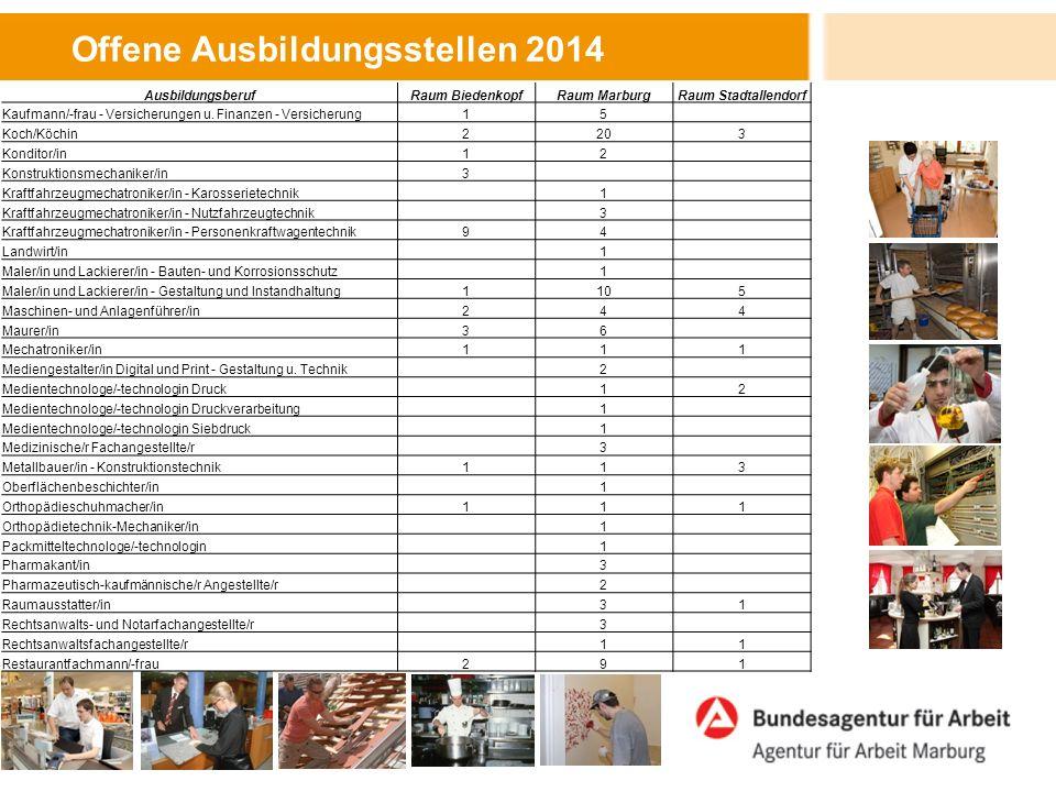 Offene Ausbildungsstellen 2014 AusbildungsberufRaum BiedenkopfRaum MarburgRaum Stadtallendorf Kaufmann/-frau - Versicherungen u.