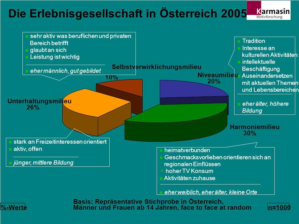 Die Erlebnisgesellschaft in Österreich 2005 %-Werten=1000 Basis: Repräsentative Stichprobe in Österreich, Männer und Frauen ab 14 Jahren, face to face