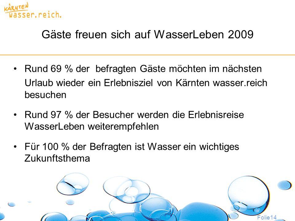 Folie14 Gäste freuen sich auf WasserLeben 2009 Rund 69 % der befragten Gäste möchten im nächsten Urlaub wieder ein Erlebnisziel von Kärnten wasser.reich besuchen Rund 97 % der Besucher werden die Erlebnisreise WasserLeben weiterempfehlen Für 100 % der Befragten ist Wasser ein wichtiges Zukunftsthema