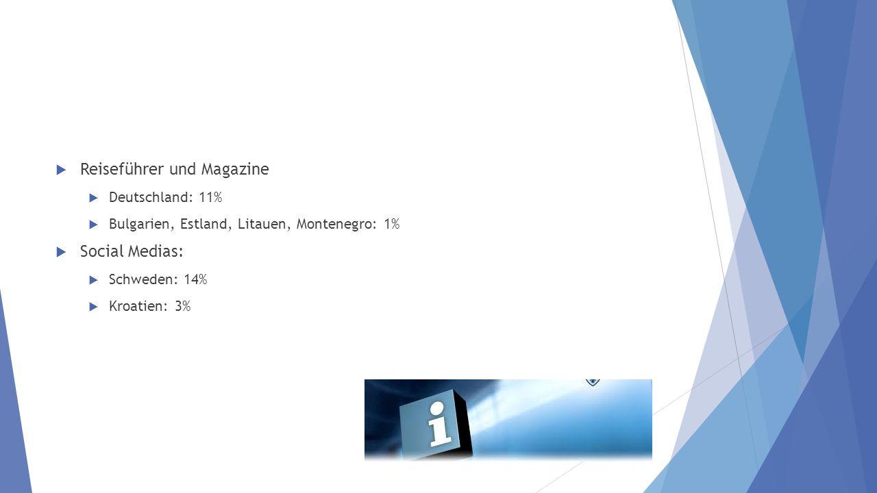 Reiseführer und Magazine Deutschland: 11% Bulgarien, Estland, Litauen, Montenegro: 1% Social Medias: Schweden: 14% Kroatien: 3%