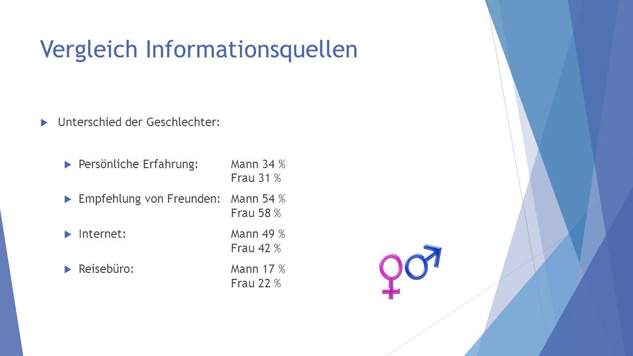 Vergleich Informationsquellen Unterschied der Geschlechter: Persönliche Erfahrung: Mann 34 % Frau 31 % Empfehlung von Freunden: Mann 54 % Frau 58 % Internet: Mann 49 % Frau 42 % Reisebüro: Mann 17 % Frau 22 %