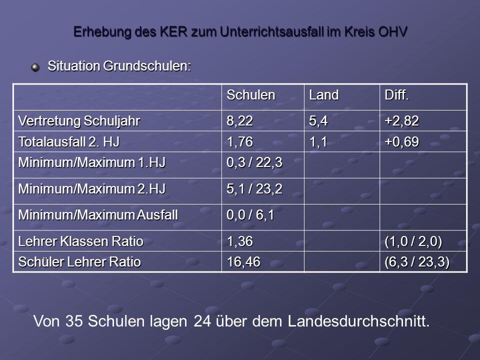 Erhebung des KER zum Unterrichtsausfall im Kreis OHV Situation Grundschulen: SchulenLandDiff.
