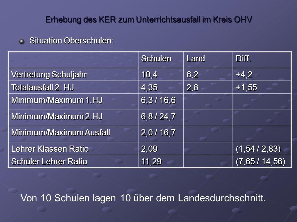 Erhebung des KER zum Unterrichtsausfall im Kreis OHV Situation Oberschulen: SchulenLandDiff.