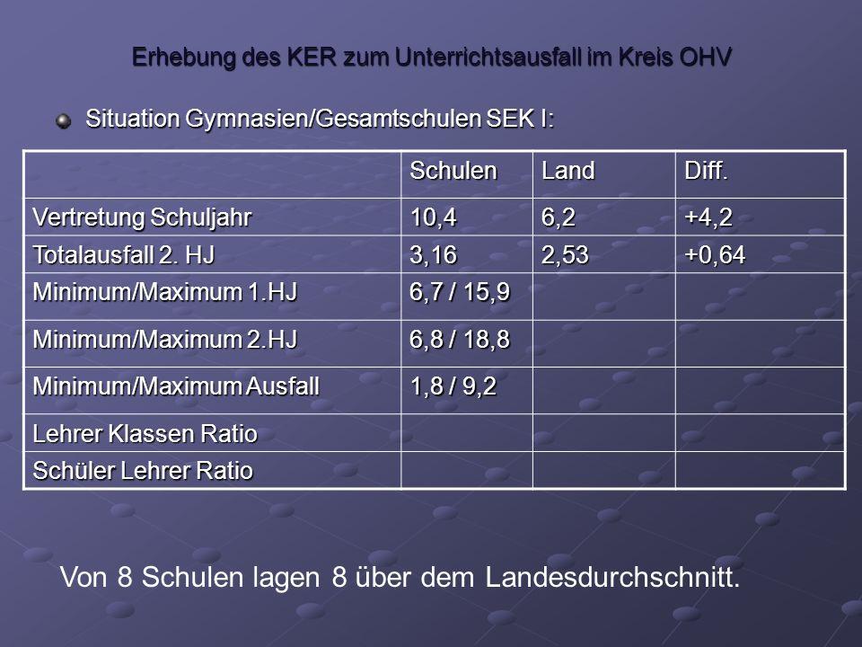 Erhebung des KER zum Unterrichtsausfall im Kreis OHV Situation Gymnasien/Gesamtschulen SEK I: SchulenLandDiff.