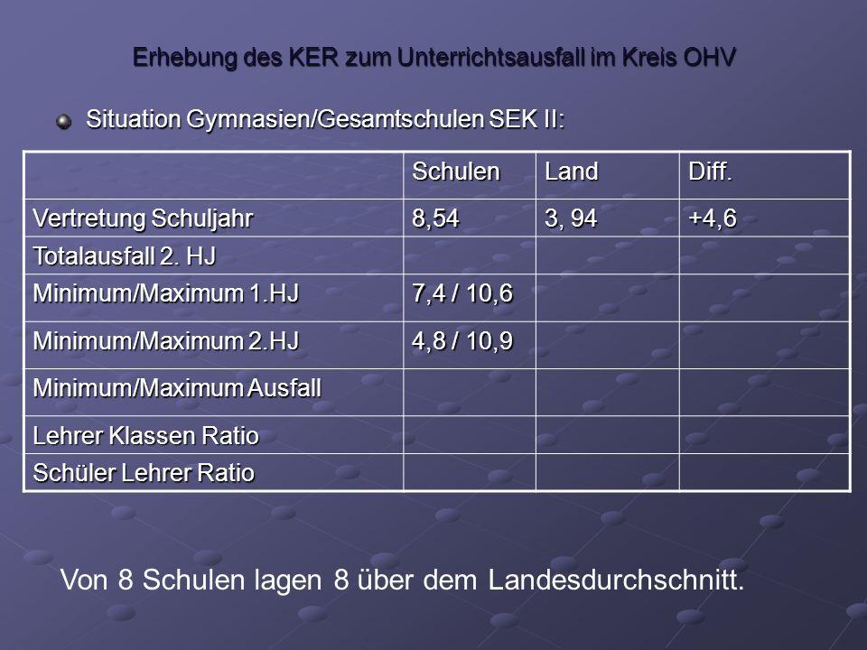 Erhebung des KER zum Unterrichtsausfall im Kreis OHV Situation Gymnasien/Gesamtschulen SEK II: SchulenLandDiff.