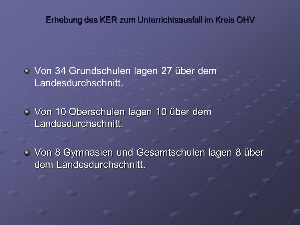 Erhebung des KER zum Unterrichtsausfall im Kreis OHV Von 34 Grundschulen lagen 27 über dem Landesdurchschnitt.