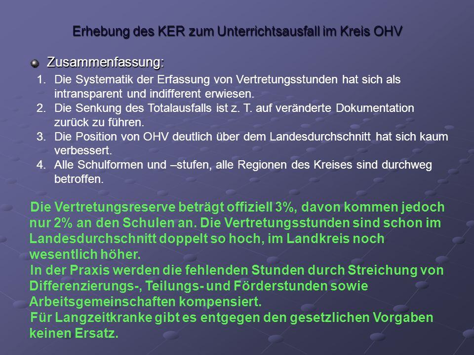 Erhebung des KER zum Unterrichtsausfall im Kreis OHV Zusammenfassung: 1.Die Systematik der Erfassung von Vertretungsstunden hat sich als intransparent und indifferent erwiesen.