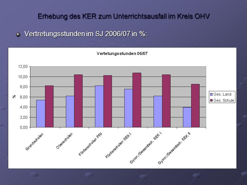 Erhebung des KER zum Unterrichtsausfall im Kreis OHV Vertretungsstunden im SJ 2006/07 in %:
