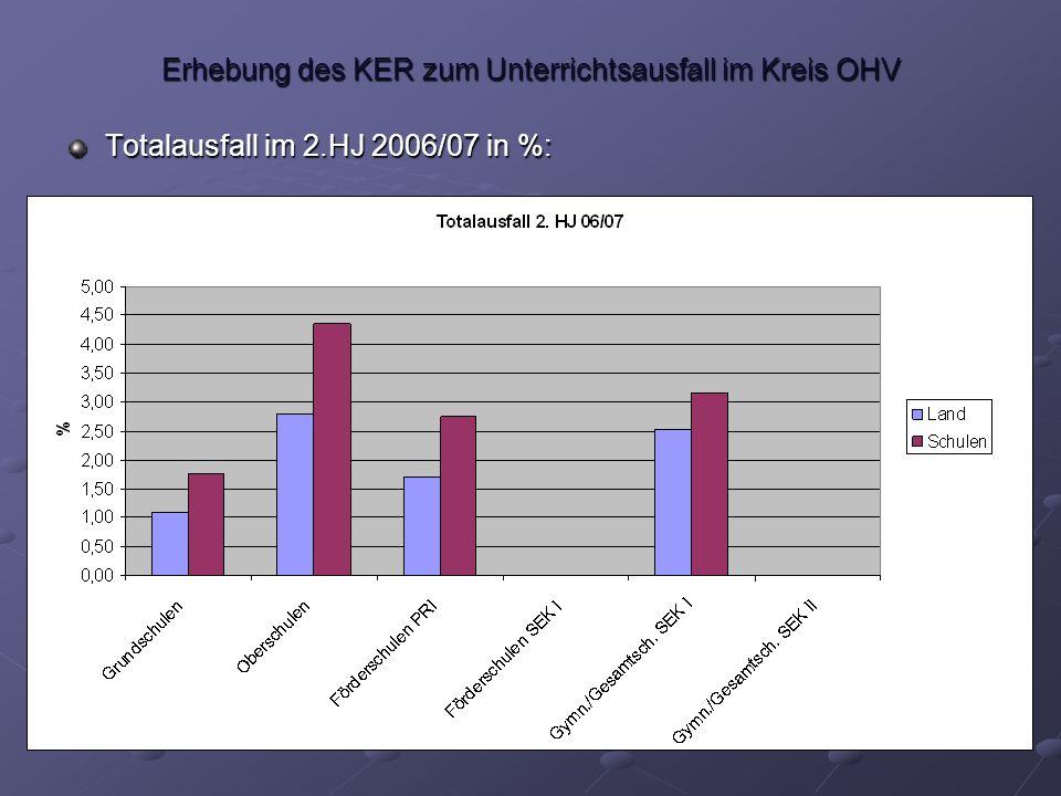 Erhebung des KER zum Unterrichtsausfall im Kreis OHV Totalausfall im 2.HJ 2006/07 in %: