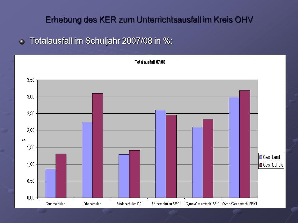 Erhebung des KER zum Unterrichtsausfall im Kreis OHV Vertretung 1.HJ 2006/072.HJ 2006/071.HJ 2007/082.HJ 2007/08 Grundschule PRILand55,84,56,7 Oberschule SEK ILand5,56,967,2 Fördersch.