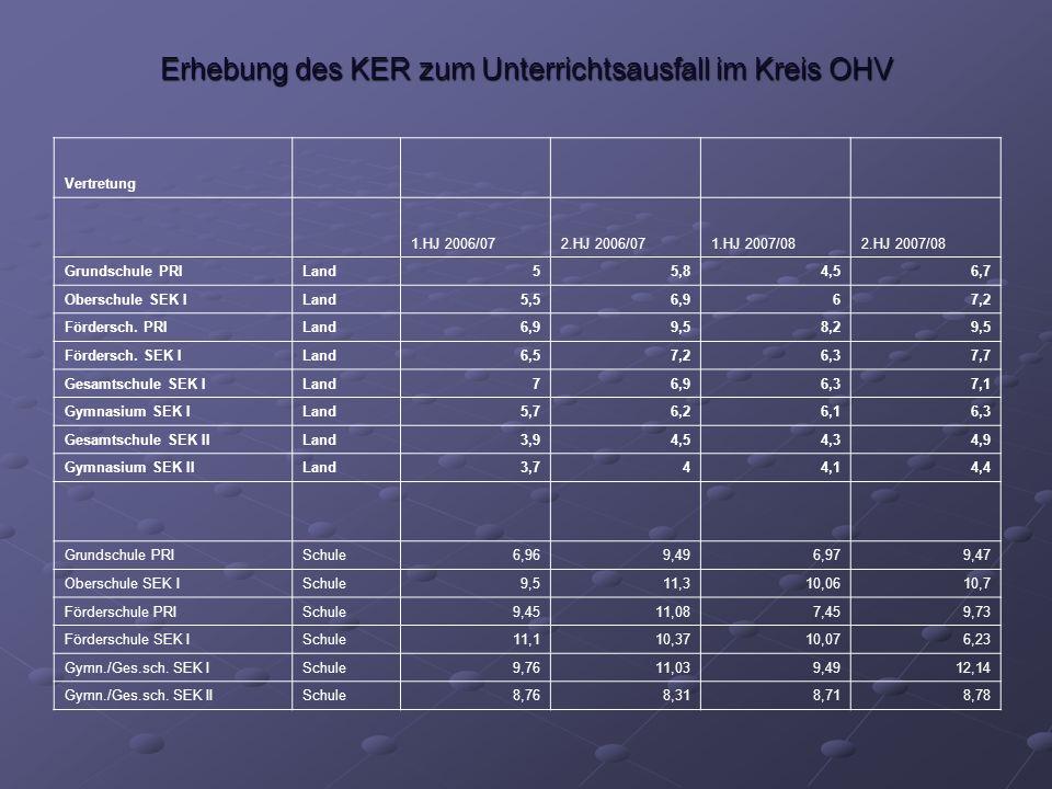 Erhebung des KER zum Unterrichtsausfall im Kreis OHV Total-Ausfall 1.HJ 2006/072.HJ 2006/071.HJ 2007/082.HJ 2007/08 Grundschule PRILand1,10,61,1 Oberschule SEK ILand2,82,22,3 Fördersch.