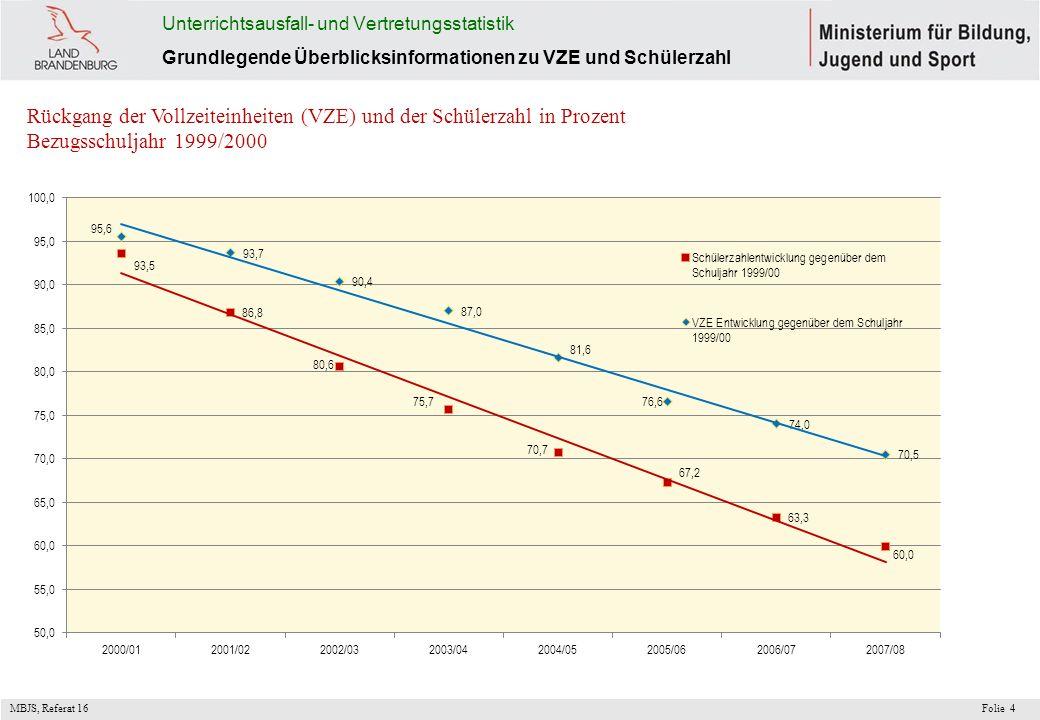 MBJS, Referat 16 Folie4 Unterrichtsausfall- und Vertretungsstatistik Grundlegende Überblicksinformationen zu VZE und Schülerzahl Rückgang der Vollzeit
