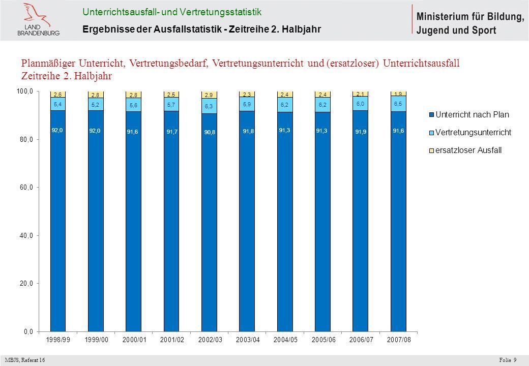 MBJS, Referat 16 Folie9 Unterrichtsausfall- und Vertretungsstatistik Ergebnisse der Ausfallstatistik - Zeitreihe 2. Halbjahr Planmäßiger Unterricht, V