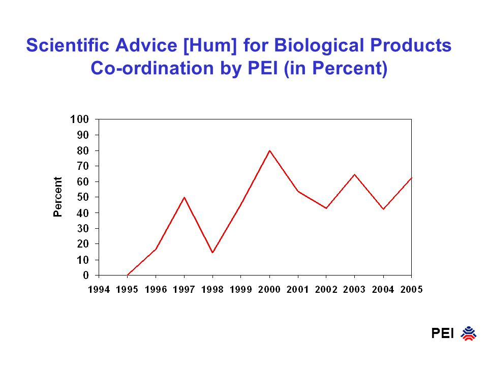 PEI Scientific Advice [Hum] for Biological Products Co-ordination by PEI (in Percent)