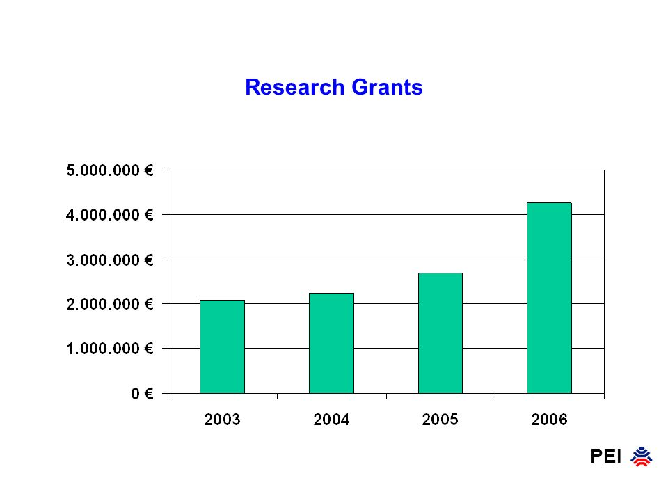 PEI Research Grants