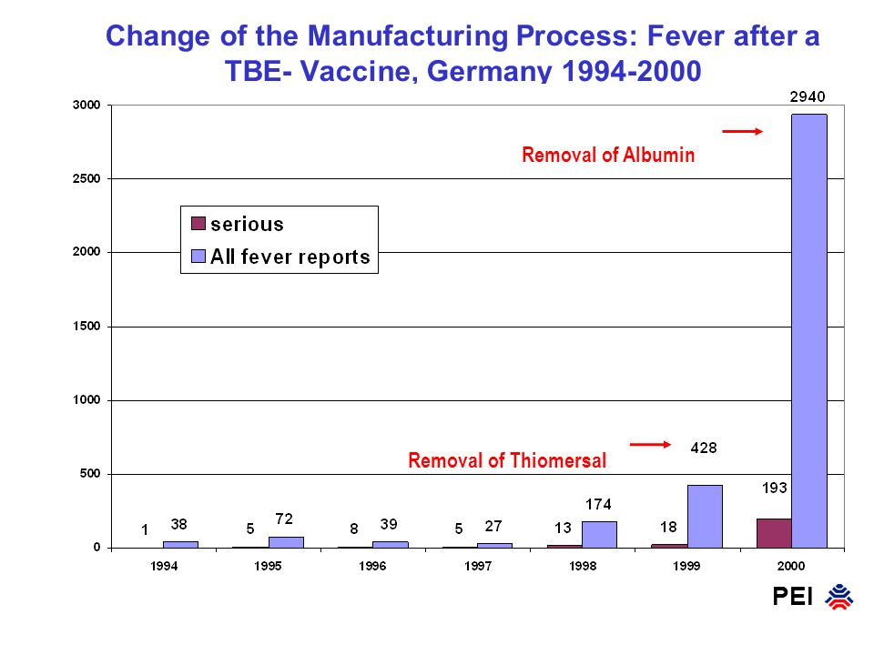 PEI Change of the Manufacturing Process: Fever after a TBE- Vaccine, Germany 1994-2000 Removal of Thiomersal Removal of Albumin
