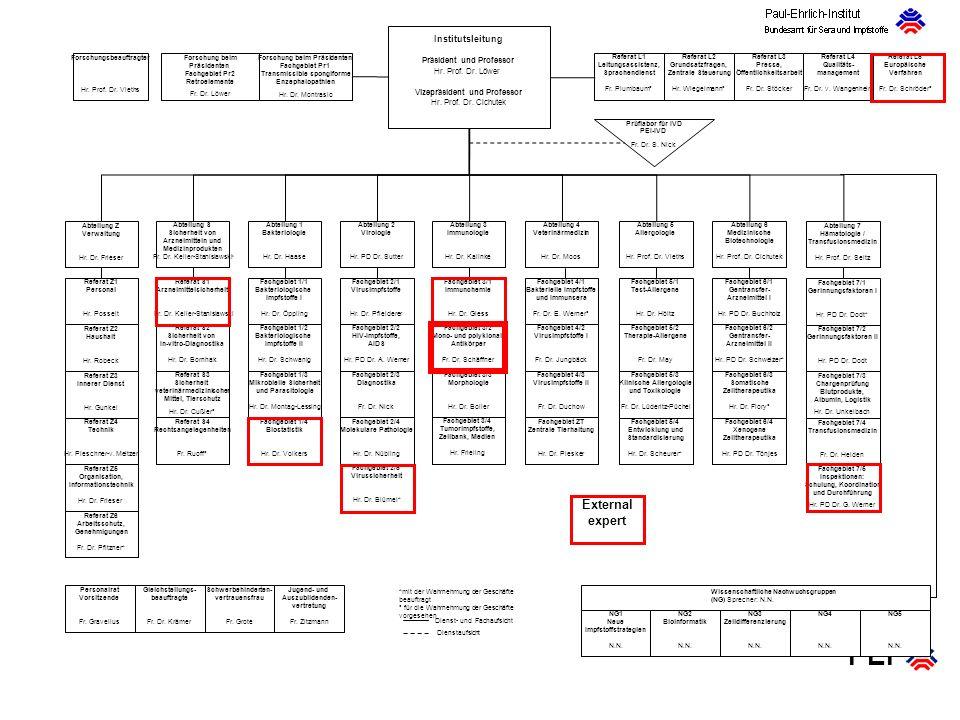 PEI Prüflabor für IVD PEI-IVD Fr. Dr. S. Nick Dienst- und Fachaufsicht Dienstaufsicht *mit der Wahrnehmung der Geschäfte beauftragt ° für die Wahrnehm