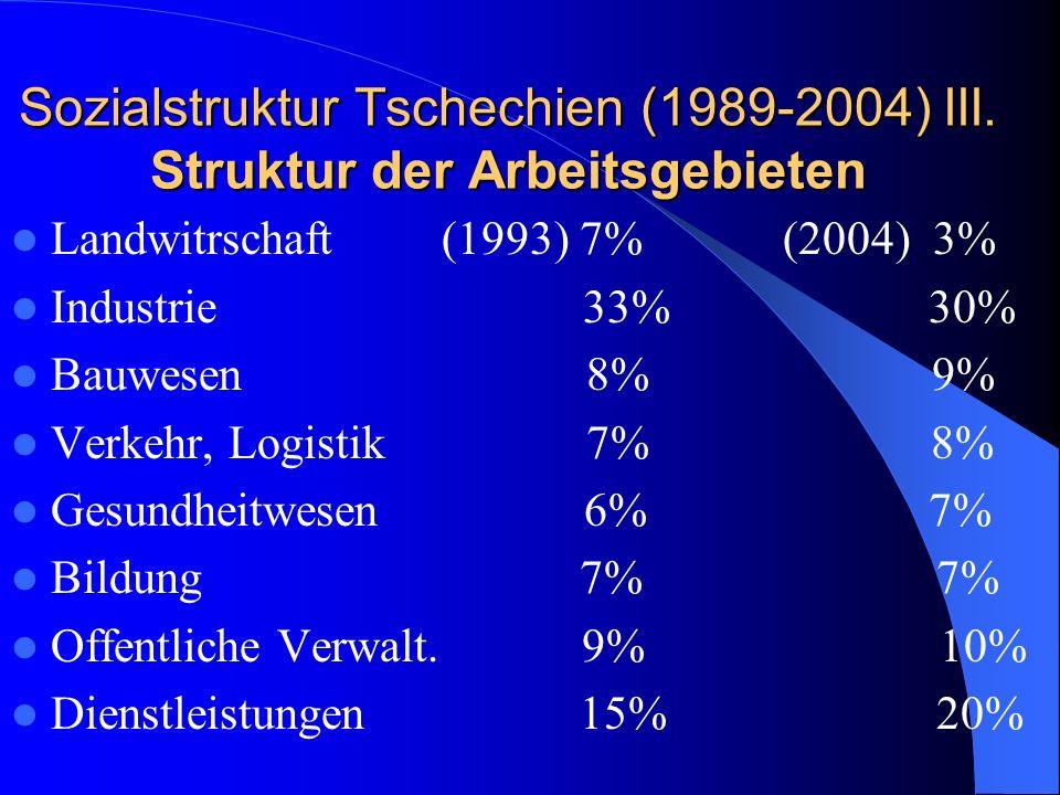 Sozialstruktur Tschechien (1989-2004) III. Struktur der Arbeitsgebieten Landwitrschaft (1993) 7% (2004) 3% Industrie 33% 30% Bauwesen 8% 9% Verkehr, L