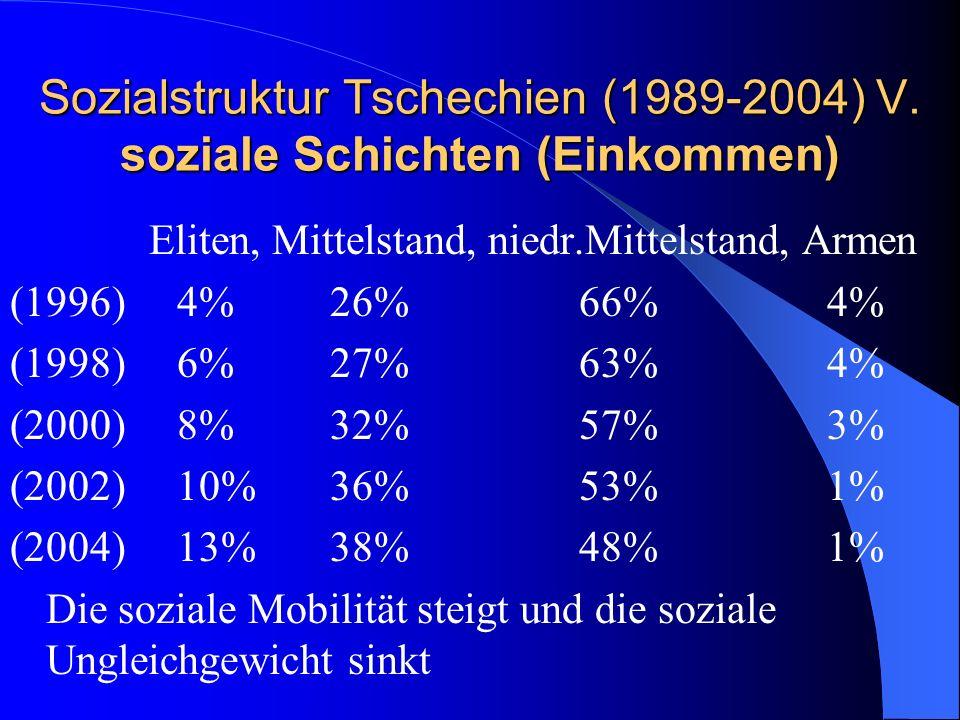 Sozialstruktur Tschechien (1989-2004) V. soziale Schichten (Einkommen) Eliten, Mittelstand, niedr.Mittelstand, Armen (1996) 4% 26% 66% 4% (1998) 6% 27