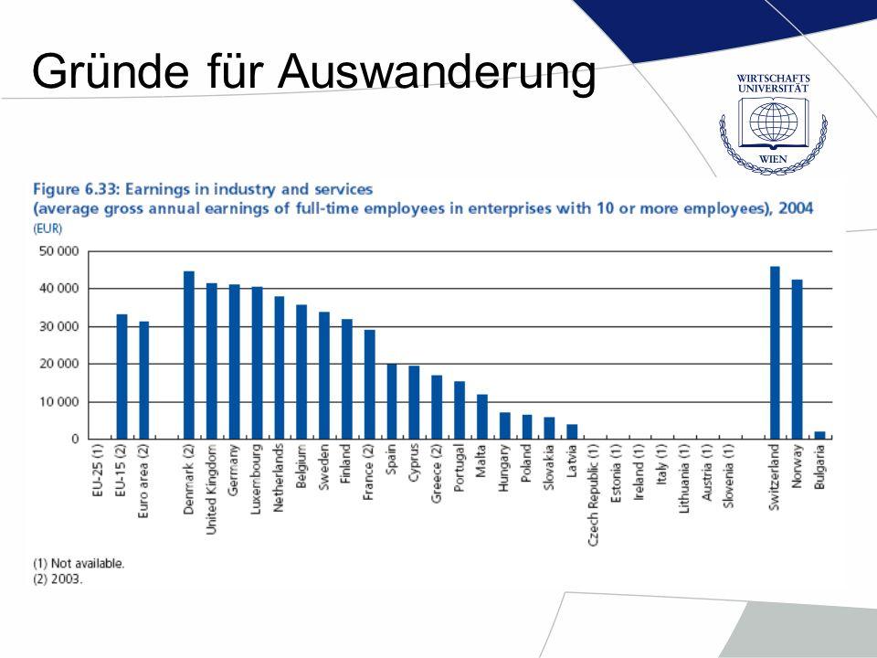 Profite aus der Arbeitsmarkteröffnung Auf dem Beispiel von Großbritanien, Irland und Schweden Hochqualifizierte Arbeitskraft –Mangel an Arbeitskräfte (Bau, Industrie, Medizin, technische Arbeiten, Saisonarbeitern) –Billigere Arbeiter –Wenige Migranten suchen nach Sozialbeihilfe