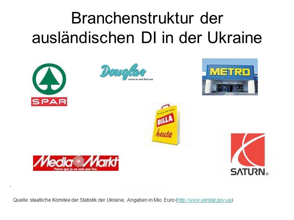 Branchenstruktur der ausländischen DI in der Ukraine Quelle: staatliche Komitee der Statistik der Ukraine, Angaben in Mio. Euro (http://www.ukrstat.go
