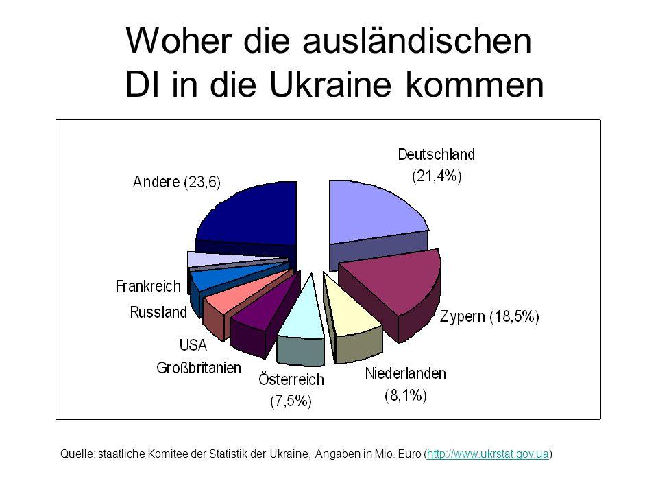 Woher die ausländischen DI in die Ukraine kommen Quelle: staatliche Komitee der Statistik der Ukraine, Angaben in Mio. Euro (http://www.ukrstat.gov.ua