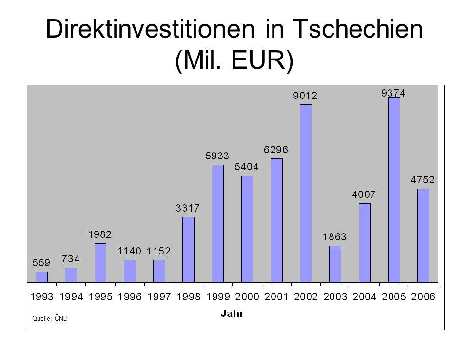 Direktinvestitionen in Tschechien (Mil. EUR) Quelle: ČNB