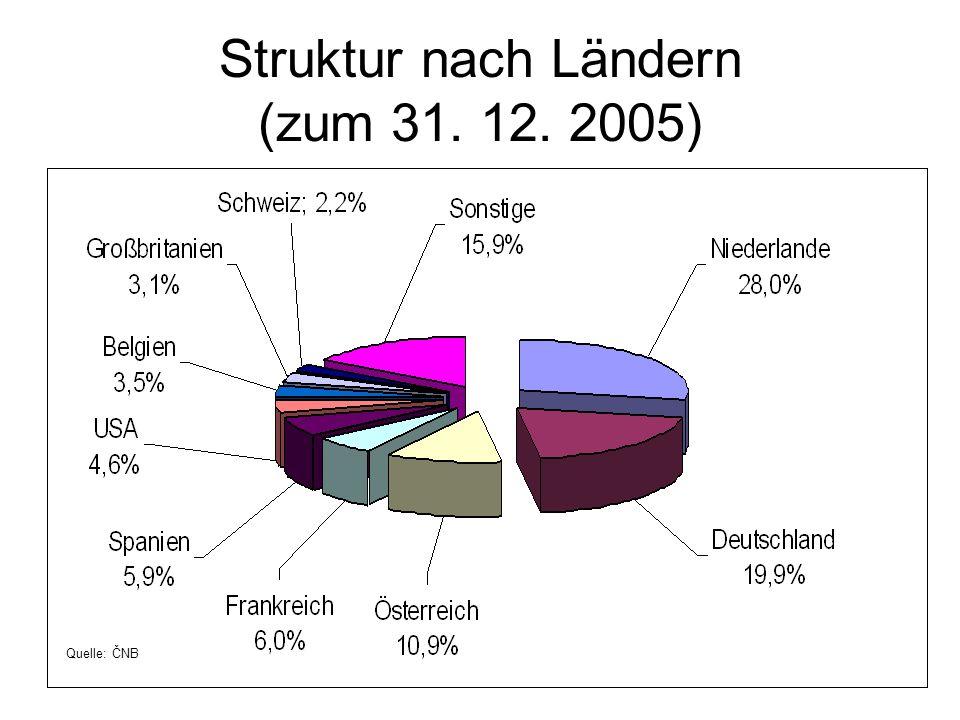 Struktur nach Ländern (zum 31. 12. 2005) Quelle: ČNB