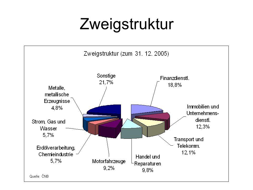 Zweigstruktur Quelle: ČNB