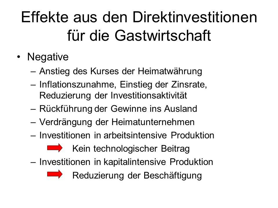 Effekte aus den Direktinvestitionen für die Gastwirtschaft Negative –Anstieg des Kurses der Heimatwährung –Inflationszunahme, Einstieg der Zinsrate, R