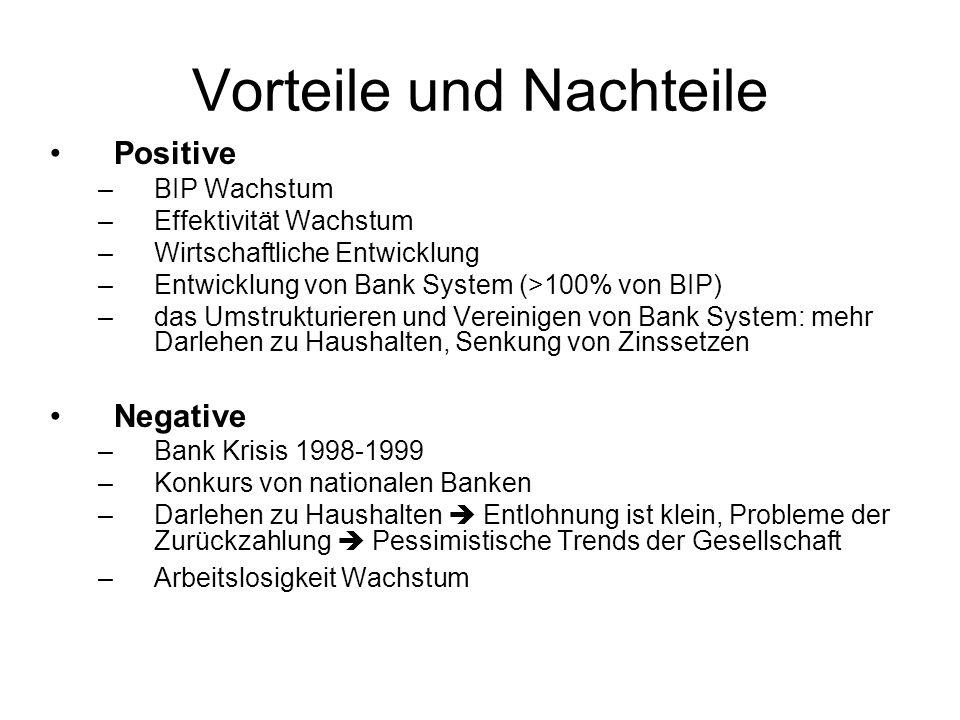 Vorteile und Nachteile Positive –BIP Wachstum –Effektivität Wachstum –Wirtschaftliche Entwicklung –Entwicklung von Bank System (>100% von BIP) –das Um