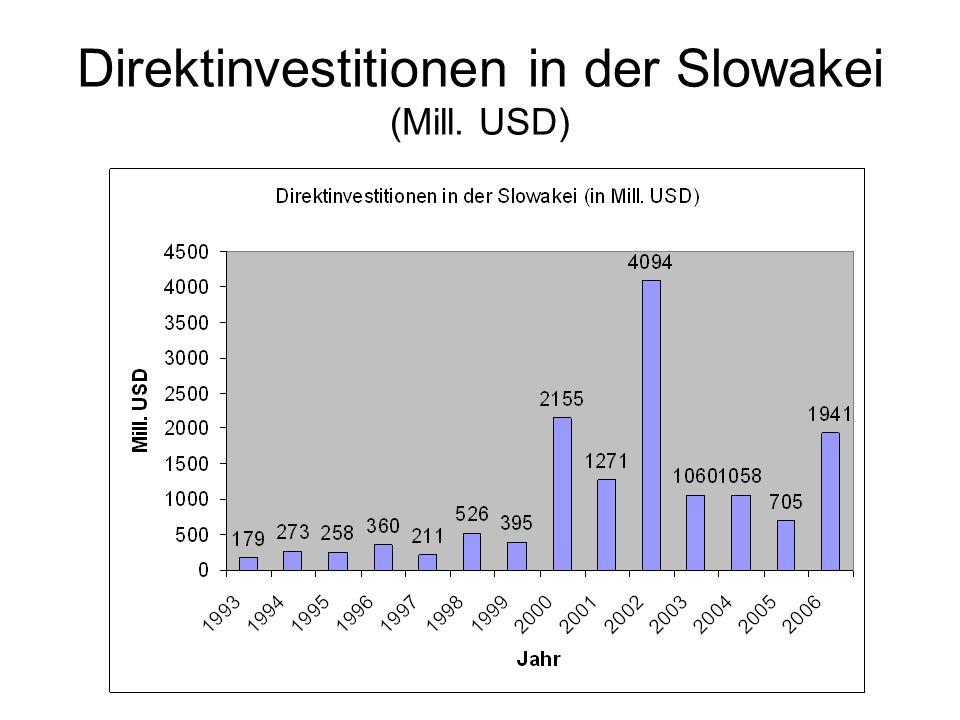 Direktinvestitionen in der Slowakei (Mill. USD)