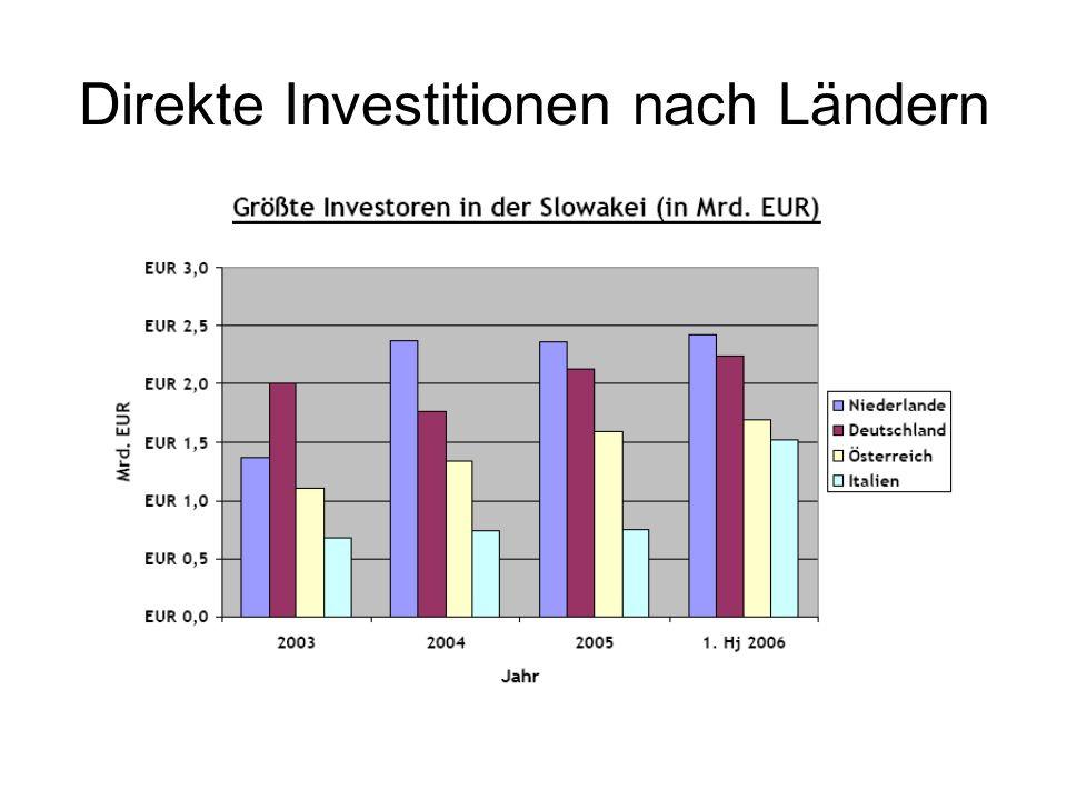 Direkte Investitionen nach Ländern