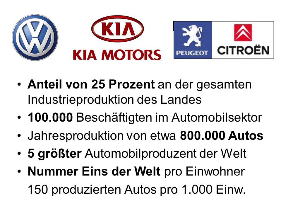 Anteil von 25 Prozent an der gesamten Industrieproduktion des Landes 100.000 Beschäftigten im Automobilsektor Jahresproduktion von etwa 800.000 Autos