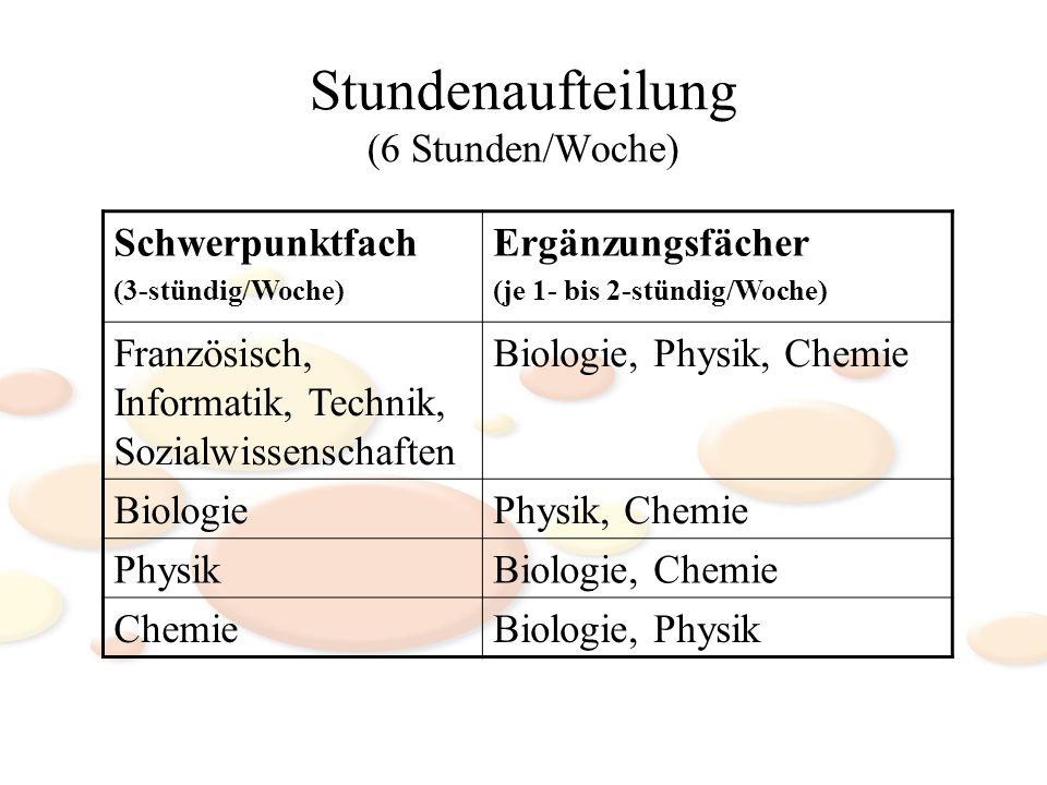 Stundenaufteilung (6 Stunden/Woche) Schwerpunktfach (3-stündig/Woche) Ergänzungsfächer (je 1- bis 2-stündig/Woche) Französisch, Informatik, Technik, Sozialwissenschaften Biologie, Physik, Chemie BiologiePhysik, Chemie PhysikBiologie, Chemie ChemieBiologie, Physik