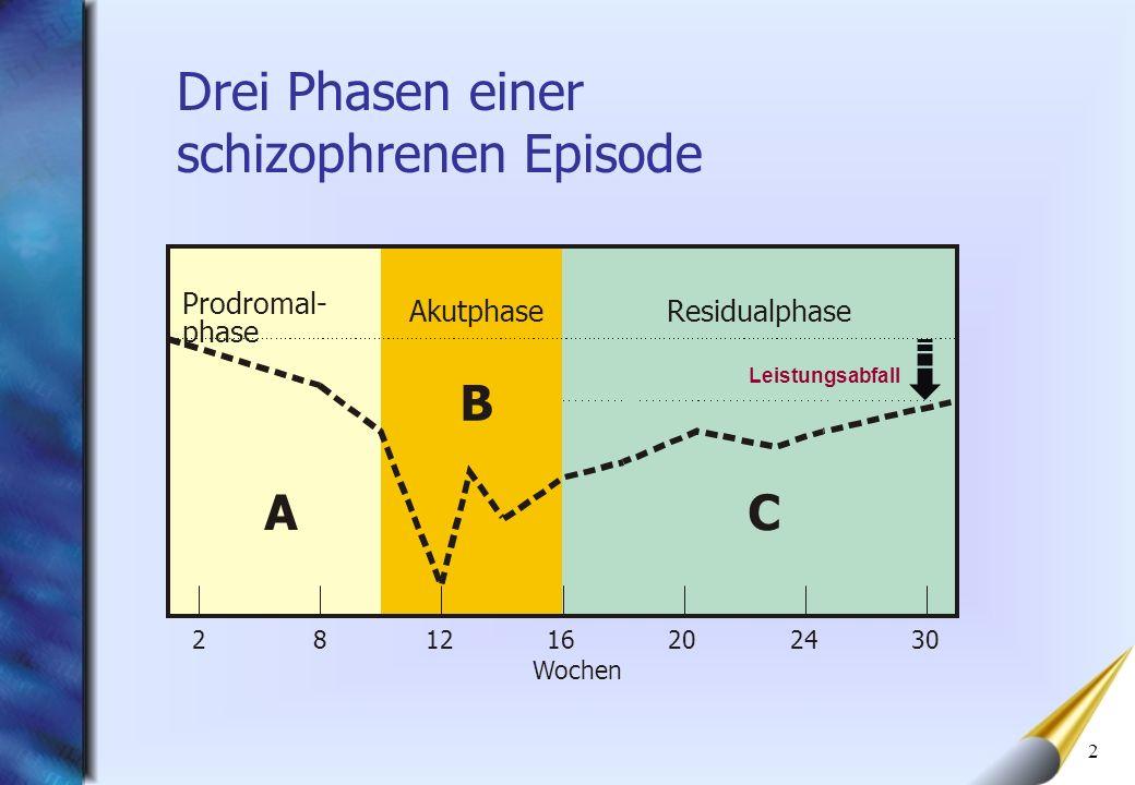 2 Drei Phasen einer schizophrenen Episode Leistungsabfall