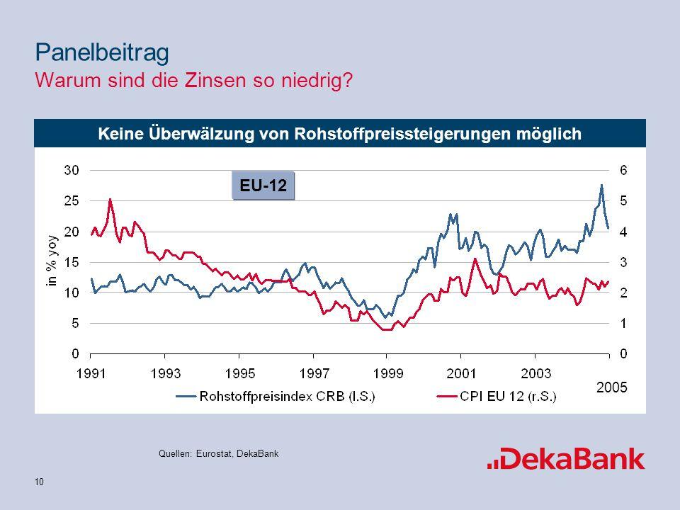 10 Keine Überwälzung von Rohstoffpreissteigerungen möglich EU-12 Quellen: Eurostat, DekaBank 2005 Panelbeitrag Warum sind die Zinsen so niedrig