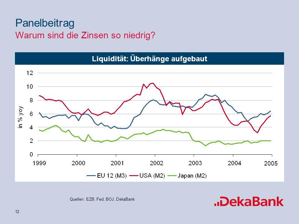 12 Quellen: EZB, Fed, BOJ, DekaBank Liquidität: Überhänge aufgebaut 2005 Panelbeitrag Warum sind die Zinsen so niedrig