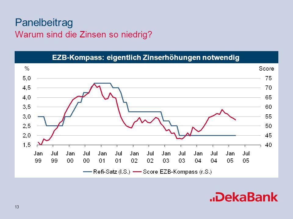 13 EZB-Kompass: eigentlich Zinserhöhungen notwendig Score% Panelbeitrag Warum sind die Zinsen so niedrig