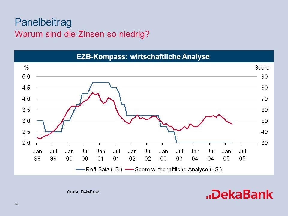 14 EZB-Kompass: wirtschaftliche Analyse Quelle: DekaBank Score% Panelbeitrag Warum sind die Zinsen so niedrig
