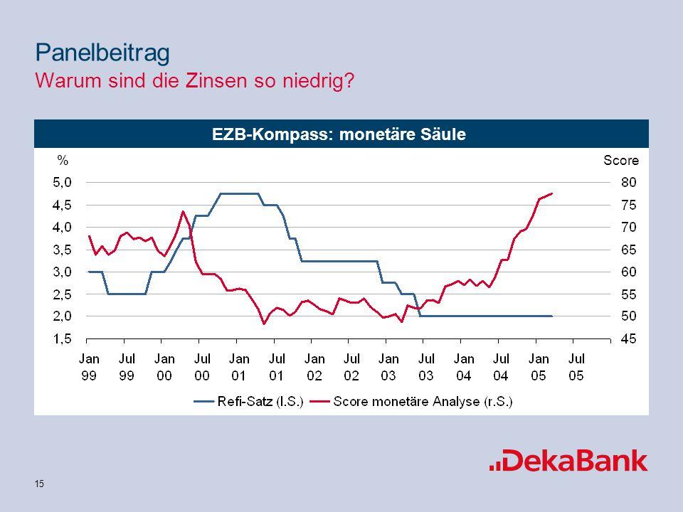 15 EZB-Kompass: monetäre Säule Score% Panelbeitrag Warum sind die Zinsen so niedrig