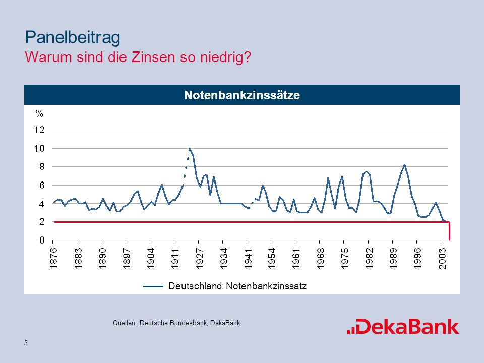 14 EZB-Kompass: wirtschaftliche Analyse Quelle: DekaBank Score% Panelbeitrag Warum sind die Zinsen so niedrig?